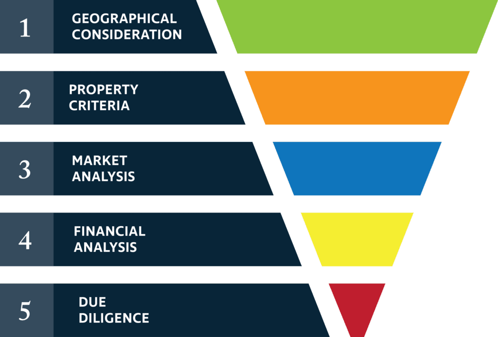 Regency Investment Funnel